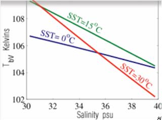 Underlying Physics - Sea Surface Salinity - Remote Sensing